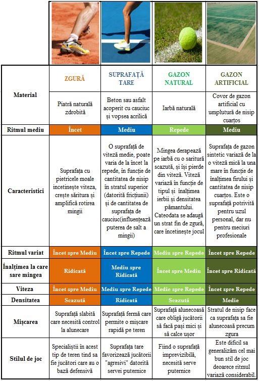 tabel suprafata tenis